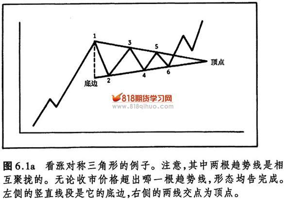时,还要进一步讨论三角形的五浪倾向)。 三角形完结的时间极限 三角形形态的完结,具有时间极限,这就是两边线的交点——顶点。一般地,价格应该在三角形横向宽度的一半到四分之三之间的某个位置上,顺着原趋势方向突围而出。该宽度就是从左侧竖直的底边到右侧顶点的距离。因为两条聚拢的边线必定相交,所以,只要画出了两条边线,我们就可以测得上述距离。向上突破的信号是市场对上边趋势线的穿越。如果价格始终局限于三角形内,并超出了上述四分之三的范围,那么,这个三角形就开始丧失其潜力,这通常意味着价格将持久